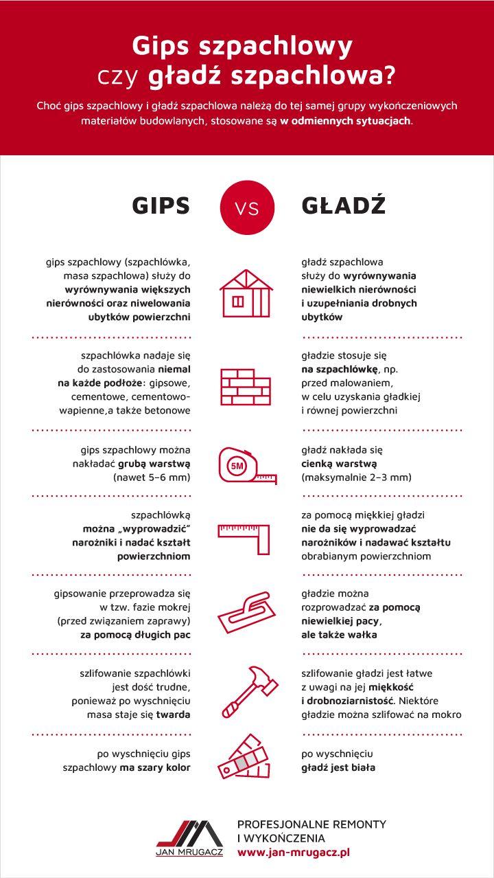infografika o zaletach gładzi oraz gipsu szpachlowego